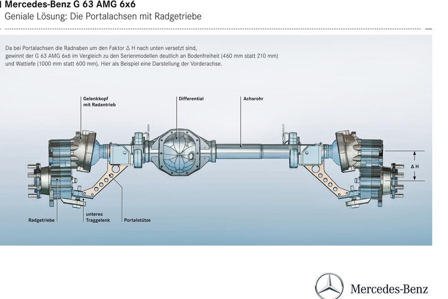 Mercedes G63 AMG 6x6 - Australian Ford Forums